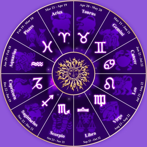 Best Astrologer in New York