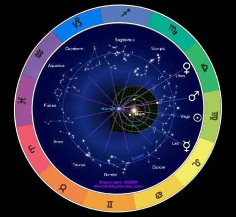 Best Astrologer in South Delhi