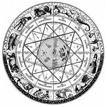 Astrology Horoscope Articles