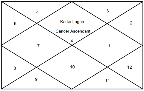 Sun Results For Cancer Ascendant - Astrologygains