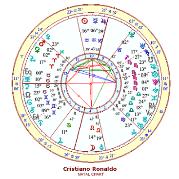 Cristiano Ronaldo Birth Chart and Kundli
