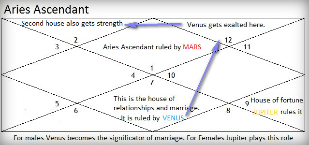 Mars Results For Aries Ascendant | Good And Bad Planets For Mesha Lagna