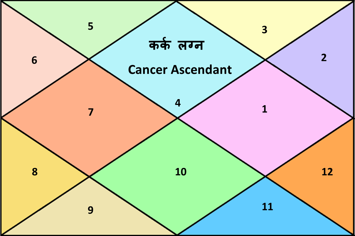 Mars Results For Cancer Ascendant | Good And Bad Planets For