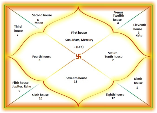 Role of First House in Health Astrology