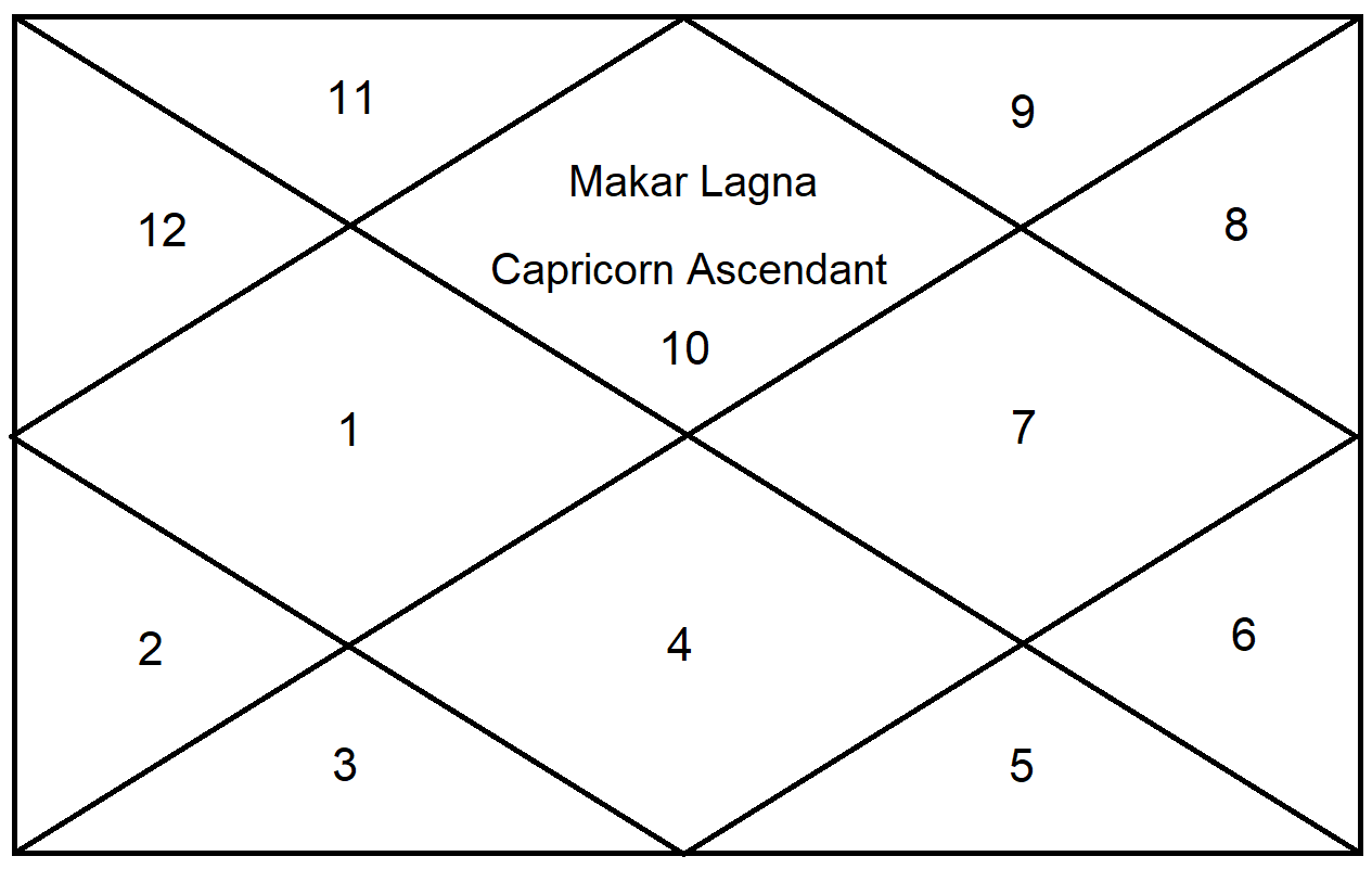 Sun Results For Capricorn Ascendant - Astrologygains