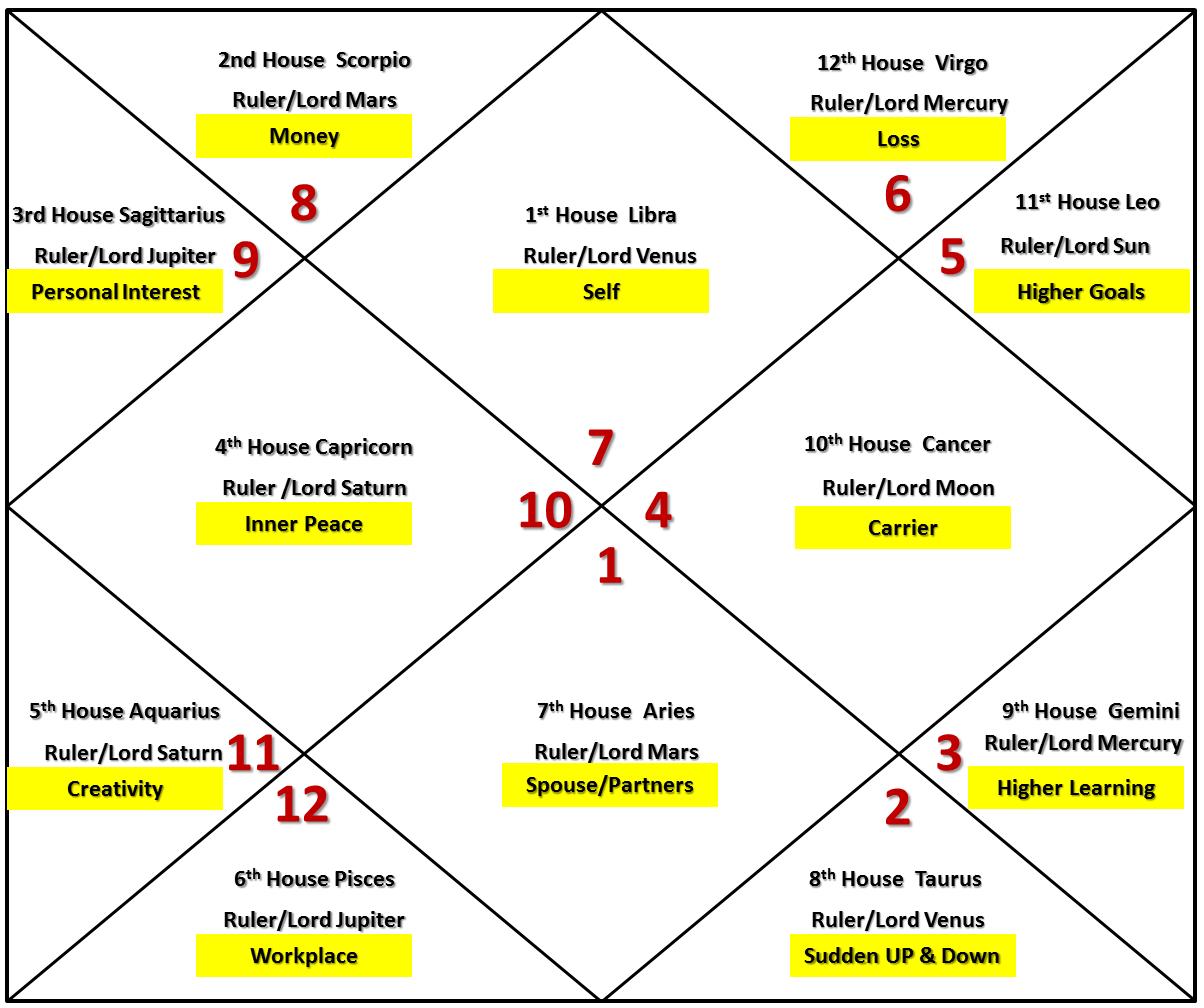 Sun Results For Libra Ascendant | Libra Ascendant Vedic Astrology