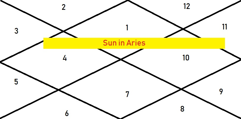 Sun In Aries - Astrologygains