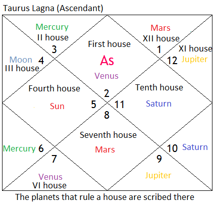 taurus ascendant (vrishabh lagna) – vimsottari dasas and