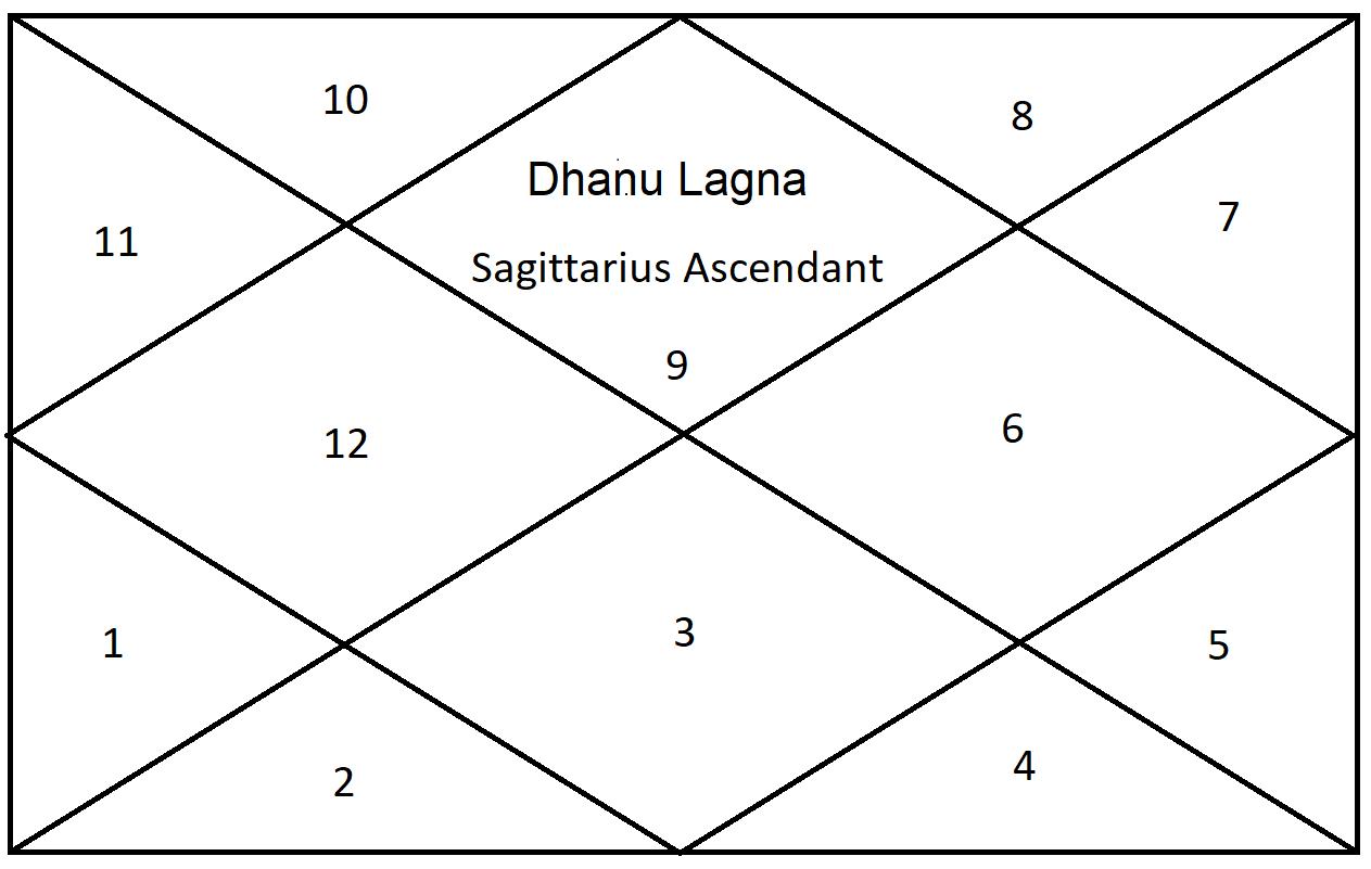 Venus Results For Sagittarius Ascendant - Astrologygains