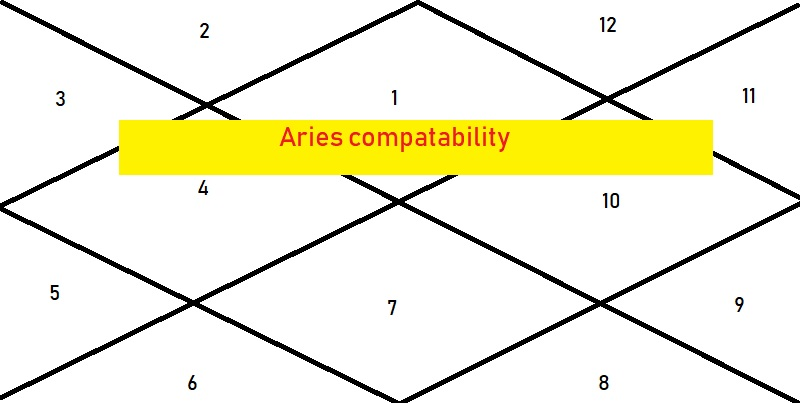 Aries Compatibility - Astrologygains