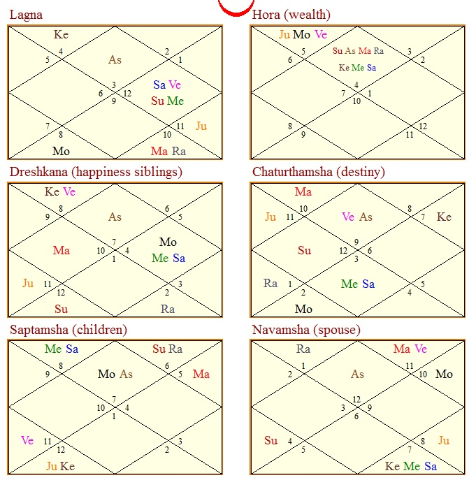 Divisional Chart In Vedic Astrology