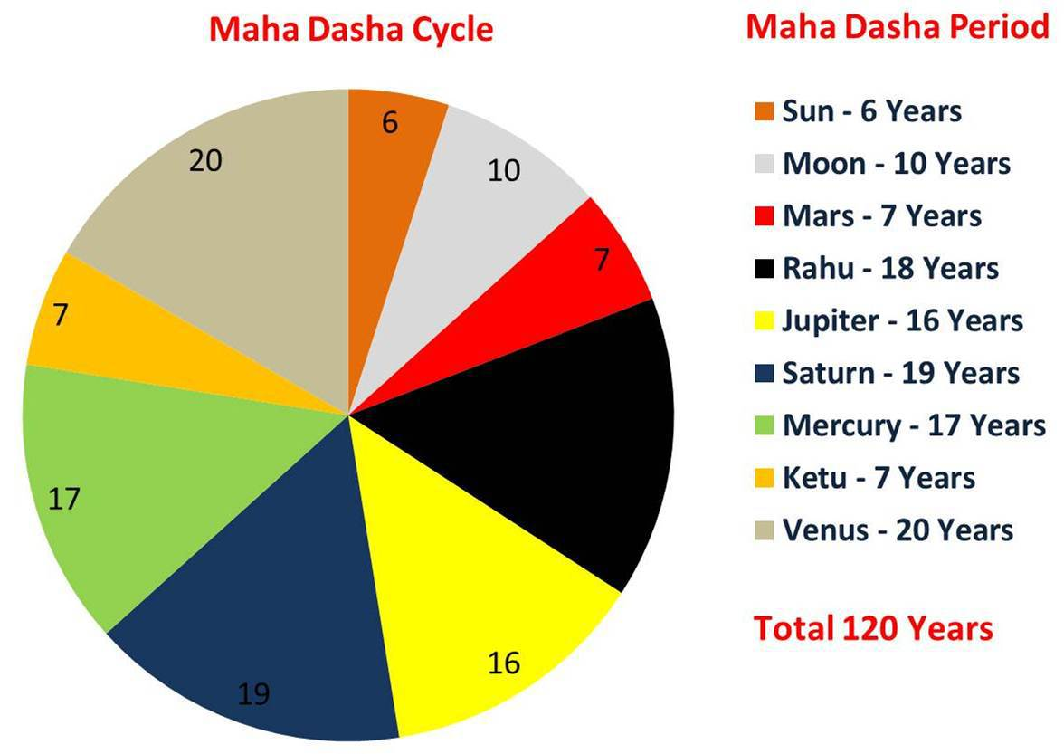 Graha Dasha By Date Of Birth