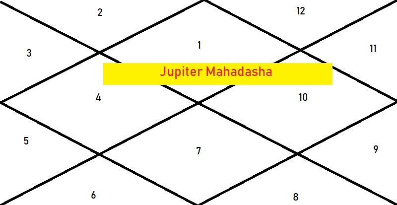 Jupiter Mahadasha - Astrologygains