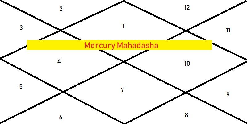 Venus In 5th House In Navamsa Chart