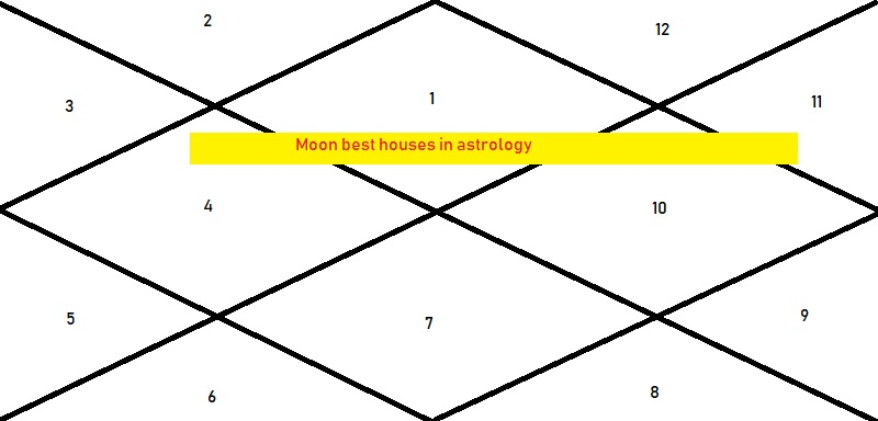 In Which House Moon Give Best Results - Astrologygains