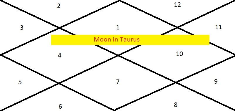 Moon in Taurus - Astrologygains