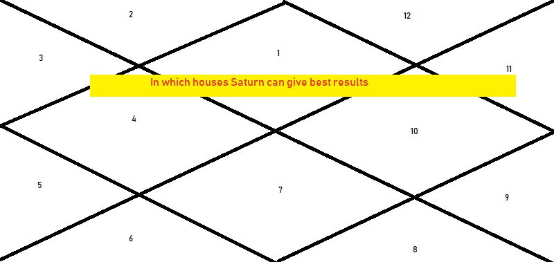 In Which House Can Saturn Give Good Results - Astrologygains