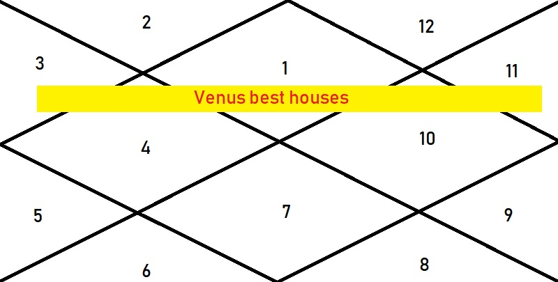 Venus In 6th House For Capricorn Ascendant