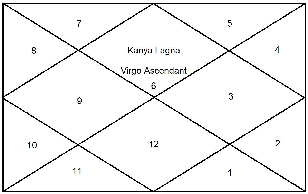 Sun Results For Virgo Ascendant   Virgo Ascendant Horoscope