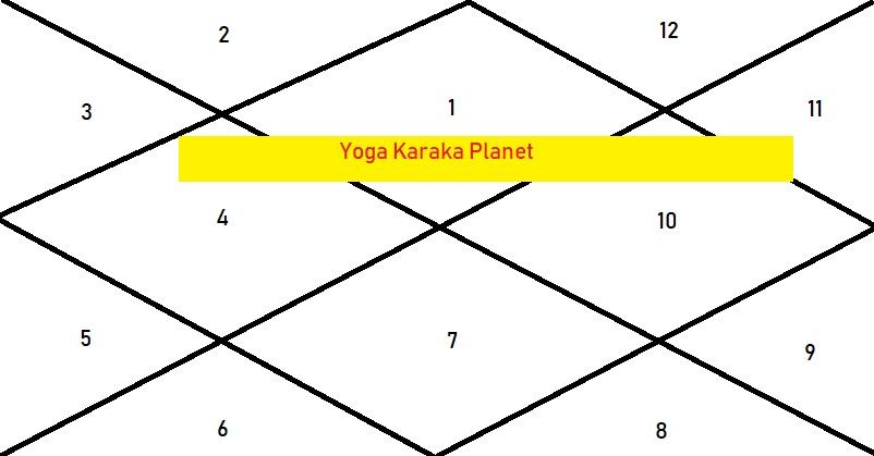 Yogakaraka
