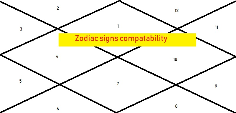 Zodiac Sign Compatibility Astrologygains
